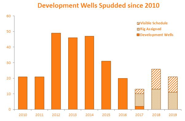 Development Wells Spudded since 2010
