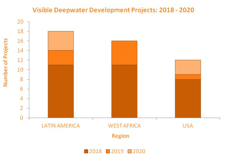 Visible Development Projects Graph