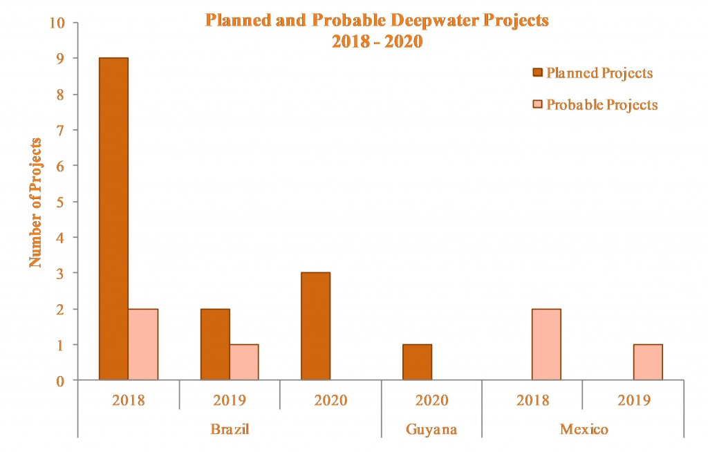 Planned and Probable Deepwater Projects